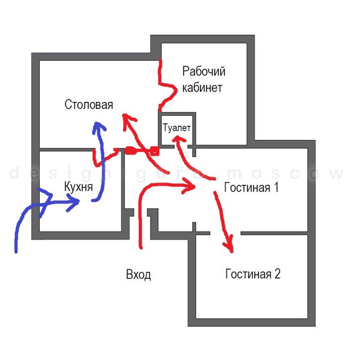Правильные маршруты движения гостей и прислуги по дому