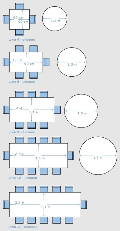 Стандартные размеры прямоугольных и круглых обеденных столов
