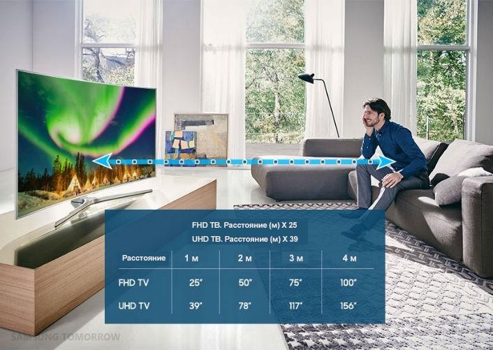 На каком расстоянии размещать телевизор