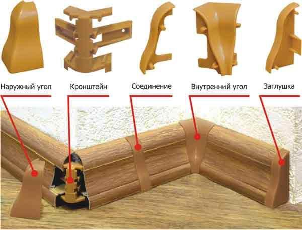 Угловые стыки пластикового плинтуса
